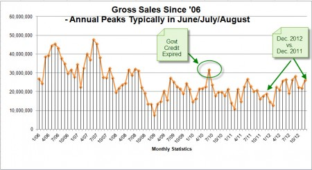 Pinehurst Real Estate Sales Chart